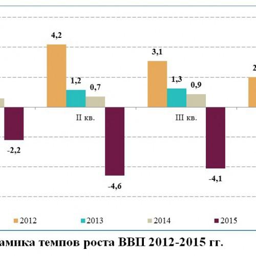 Тенденции и прогноз состояния экономики России