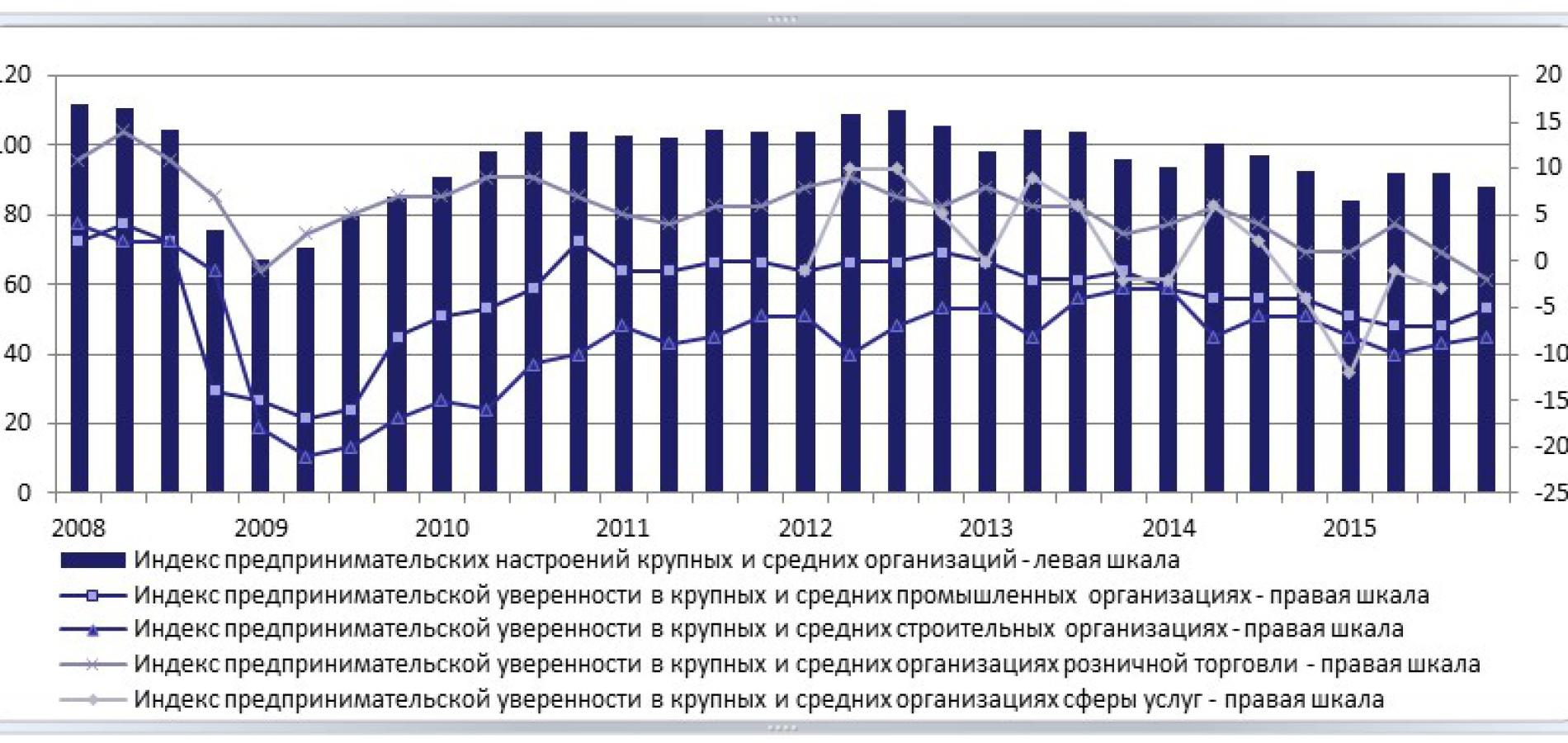 «Барометр предпринимательских настроений» за IV кв. 2015г.