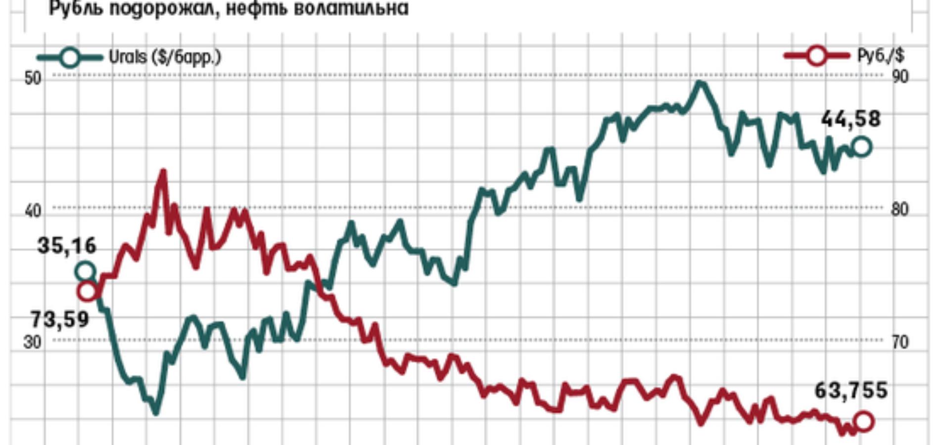 Укрепление рубля обеспокоило российские власти