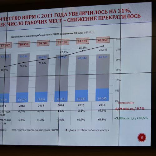 В ОНФ обсудили перспективы создания новых высокопроизводительных рабочих мест